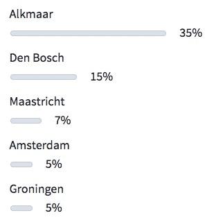 Top 5 winkelsteden in Nederland (volgens Zoover)