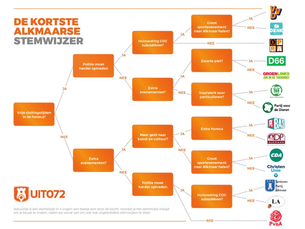 Stemwijzer infographic flow