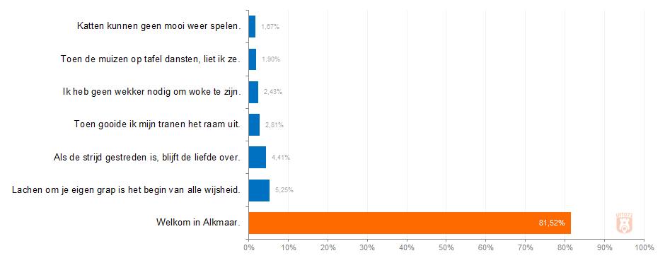"""Uitslag poll Amersfoort: """"Welkom in Alkmaar"""""""